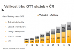 Předpoklad růstu služeb over-the-top podle Českých Radiokomunikací