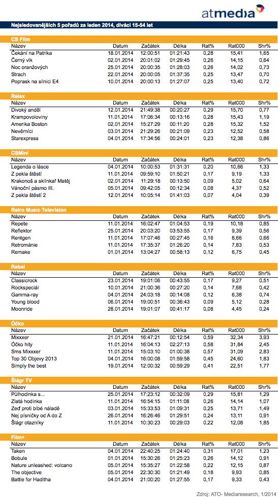 Top 5 pořadů stanic Atmedia, leden 2014, 15-54
