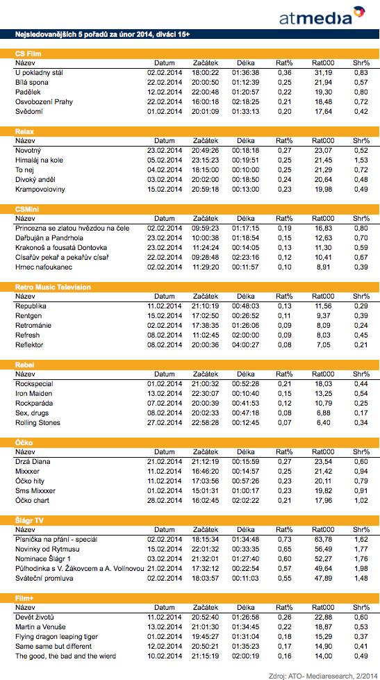 Top 5 pořadů stanic Atmedia, únor 2014, 15+
