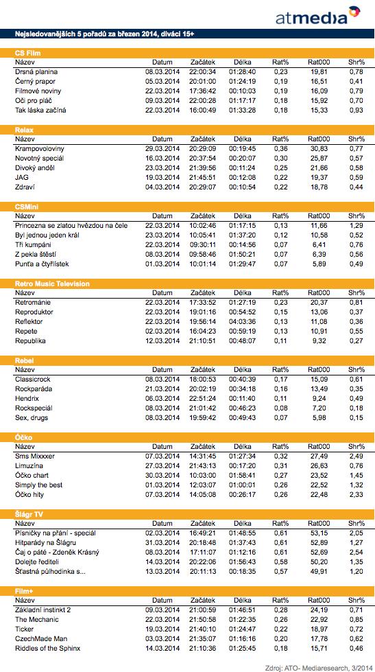 Top 5 pořadů stanic Atmedia, březen 2014, 15+
