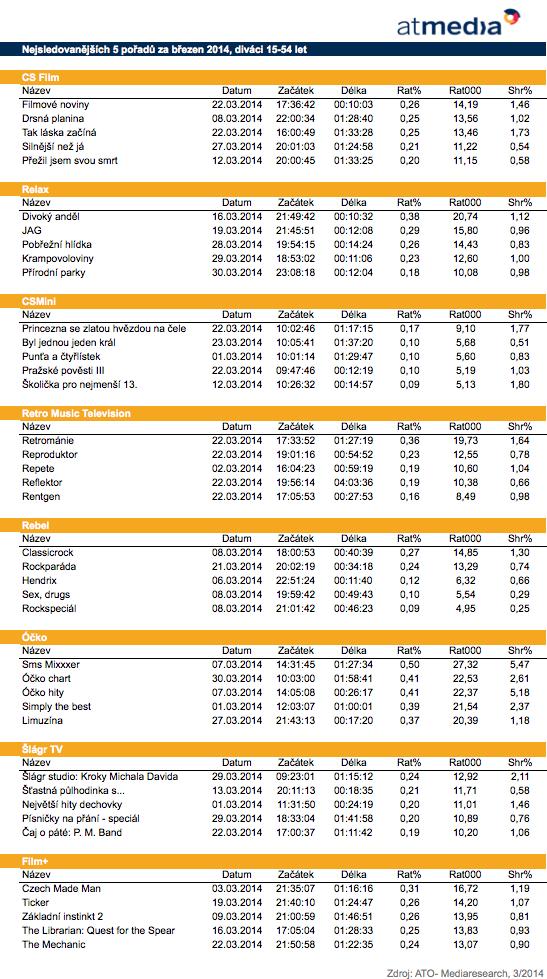 Top 5 pořadů stanic Atmedia, březen 2014, 15-54