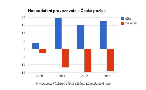 Hospodaření provozovatele České pozice