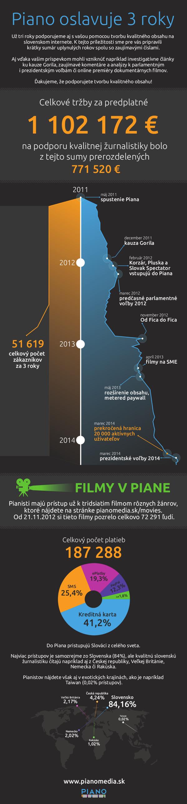 Tři roky Piana