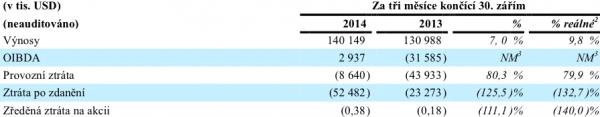 Výsledky CME za 3. kvartál 2014