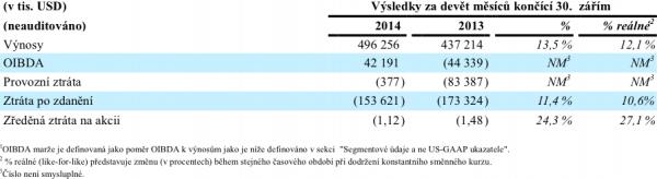 Výsledky CME za první tři kvartály 2014