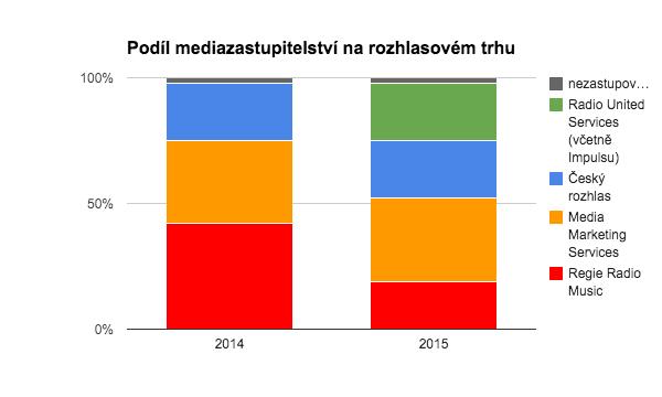 Podíl mediazastupitelství na rozhlasovém trhu v ČR