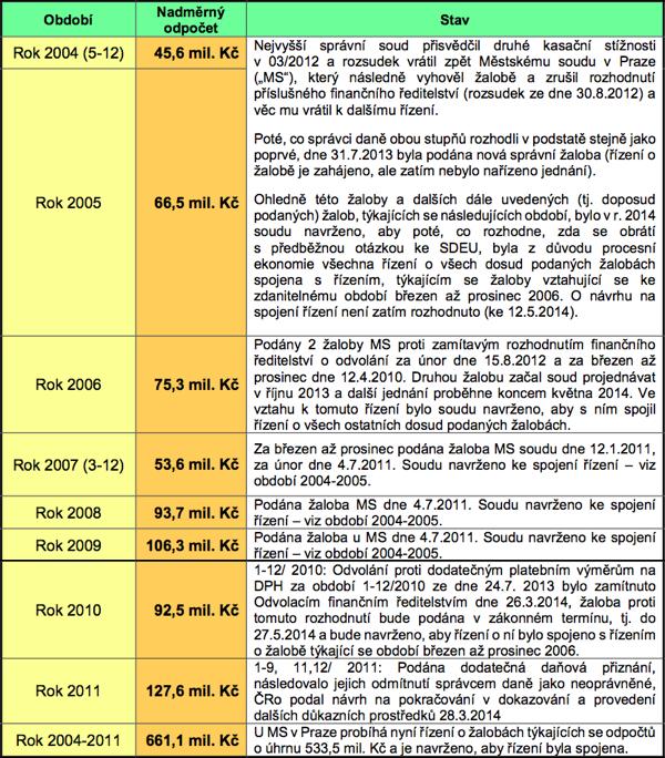 Český rozhlas k nárokům na zaplacenou DPH, ve zprávě o svém hospodaření v roce 2013
