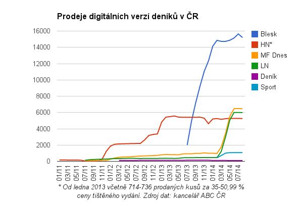 Prodeje digitálních verzí deníků v ČR, srpen 2014
