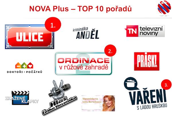 Ulice, Ordinace a Hruška, tři nejsledovanější pořady ve volně přístupné videotéce Nova Plus