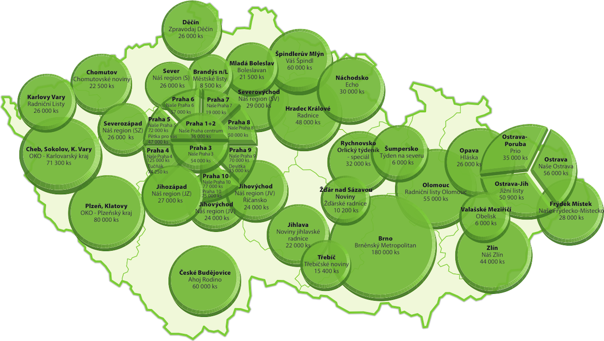 Současný tištěný náklad sítě Český domov je zhruba 2 miliony výtisků měsíčně