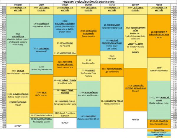 Programové schéma ČT Art na podzim 2014. Kliknutím zvětšíte