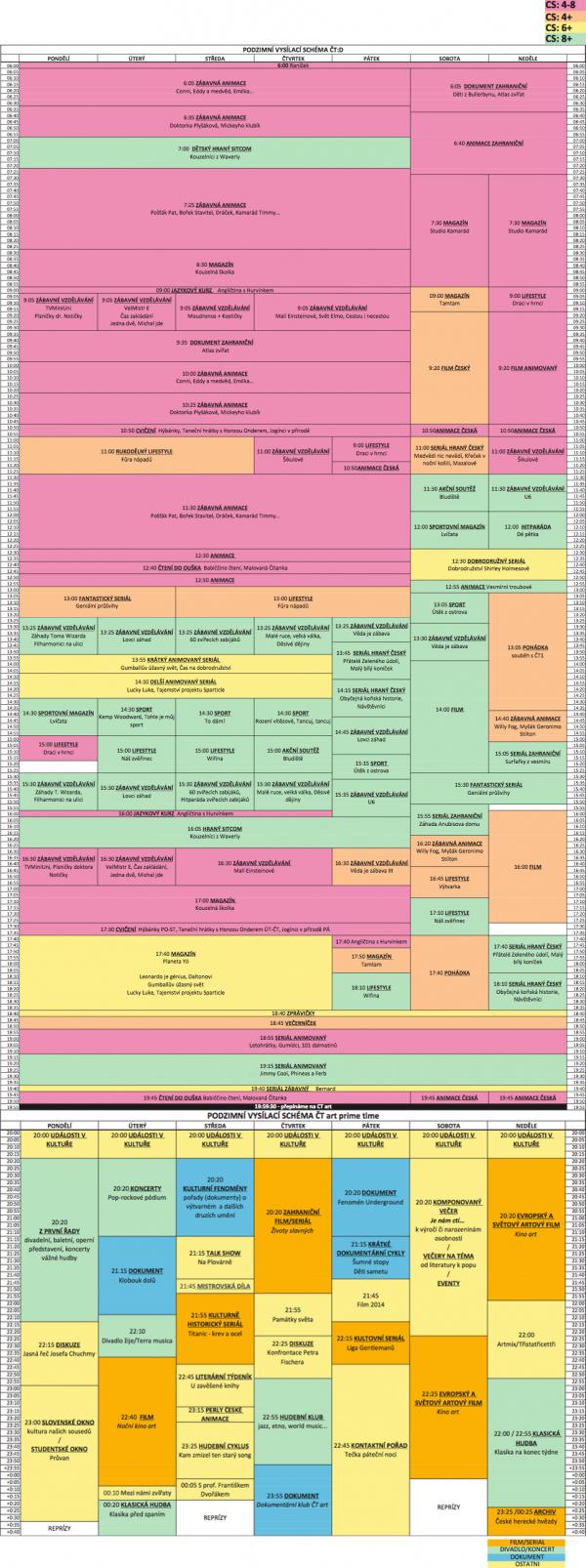 Programové schéma ČT:D a ČT Art pro podzim 2014. Kliknutím zvětšíte