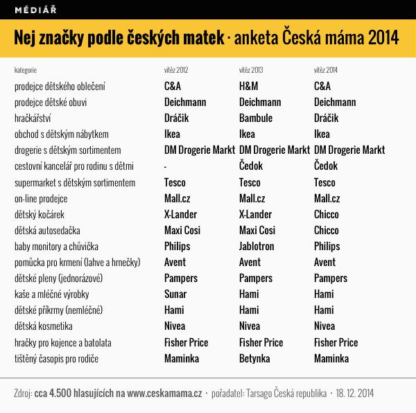 Výsledky ankety Česká máma