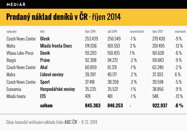 Prodaný náklad českých deníků v říjnu 2014