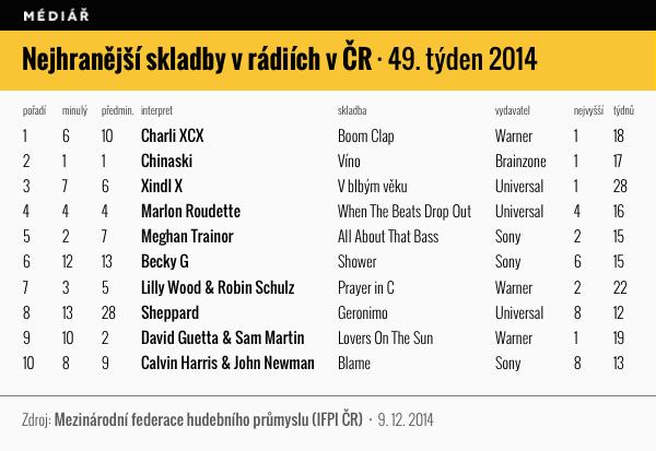 Nejhranější skladby 49/2014