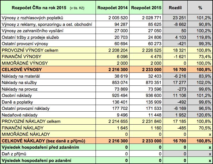 Rozpočet Českého rozhlasu pro rok 2015