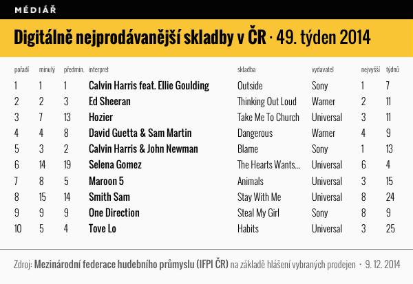 Digitální prodeje 49/2014