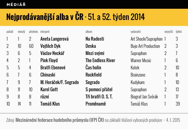 Nejprodávanější alba v ČR