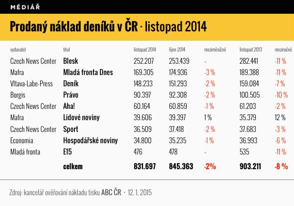 Prodej deníků v ČR v listopadu 2014