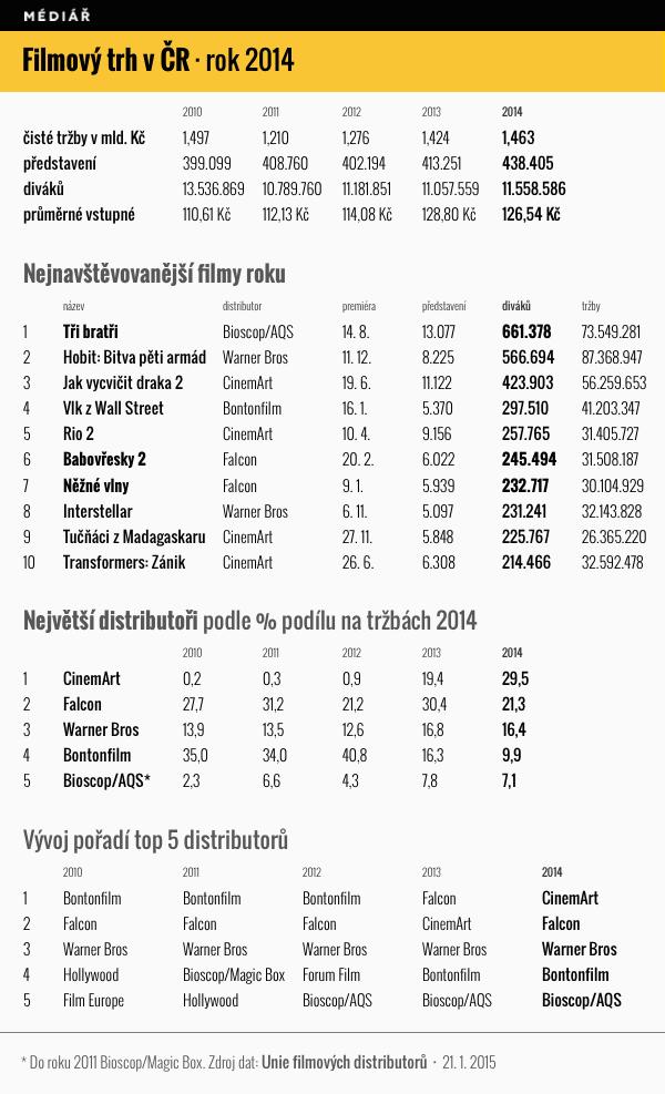 Filmový trh v ČR 2014