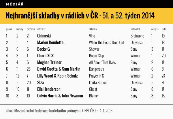 Nejhranější skladby v rádiích v ČR