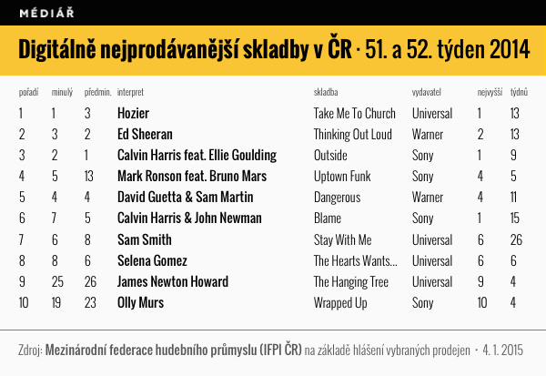 Nejprodávanější skladby v ČR