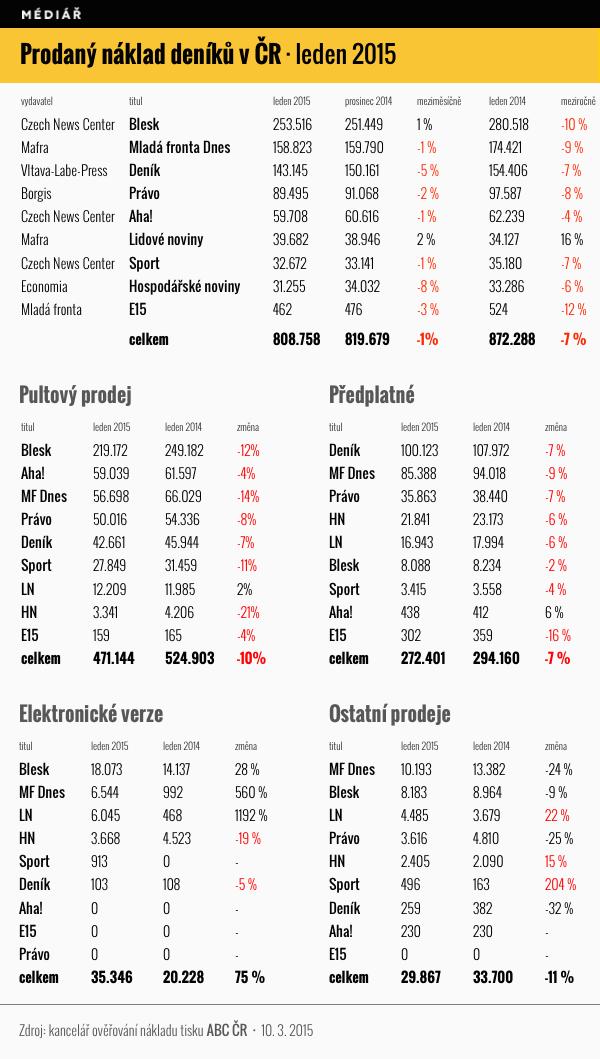 Prodeje deníků v ČR v lednu 2015
