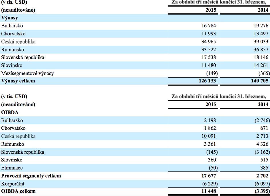 Výsledky jednotlivých trhů CME za 1. čtvrtletí 2015. Zdroj: CME