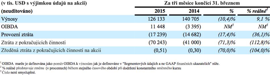 Výsledky CME za 1. čtvrtletí 2015. Zdroj: CME