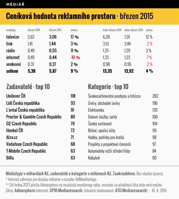 Ceníková hodnota reklamního prostoru, březen 2015 Zdroj: Admosphere