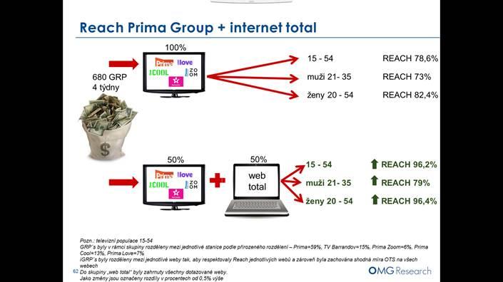 Ze studie Inkrementální reach od OMG Research