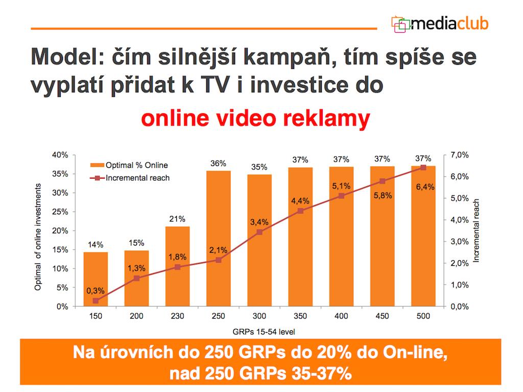 První zkušenosti Primy s reklamou v televizi a zároveň na internetu. Zdroj: Media Club
