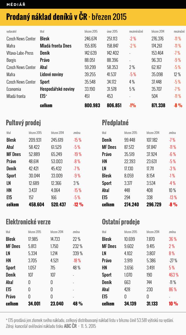 Prodaný náklad deníků, březen 2015