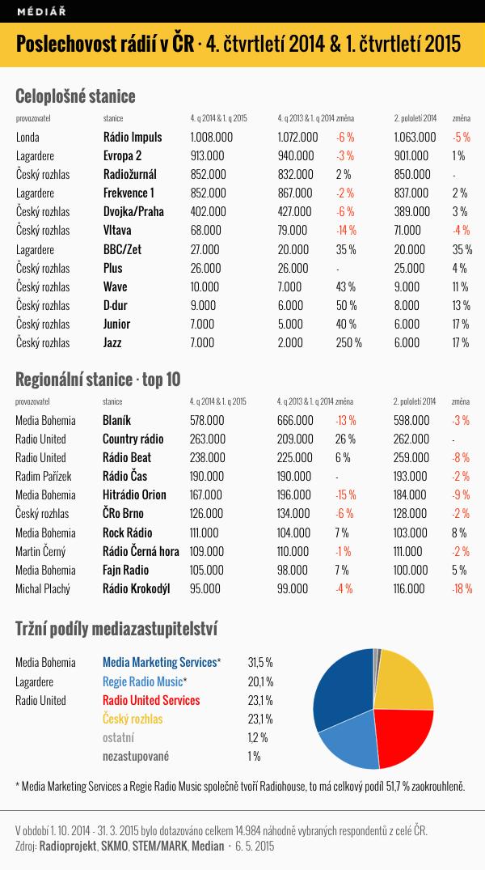 Poslechovost českých rádií za 4. kvartál 2014 a 1. kvartál 2015