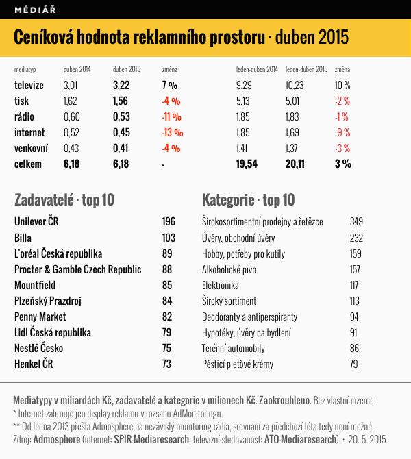 Ceníková hodnota reklamního prostoru v českých médiích, duben 2015