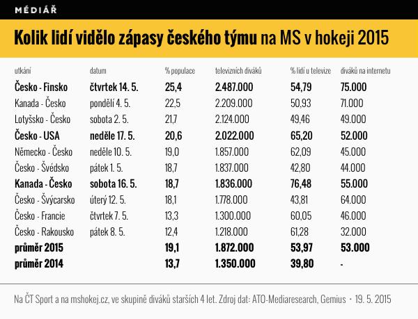 Sledovanost zápasů českého týmu na MS v hokeji 2015