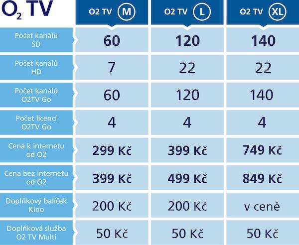 O2 zavede pro televizi od 1. července zjednodušené tarify