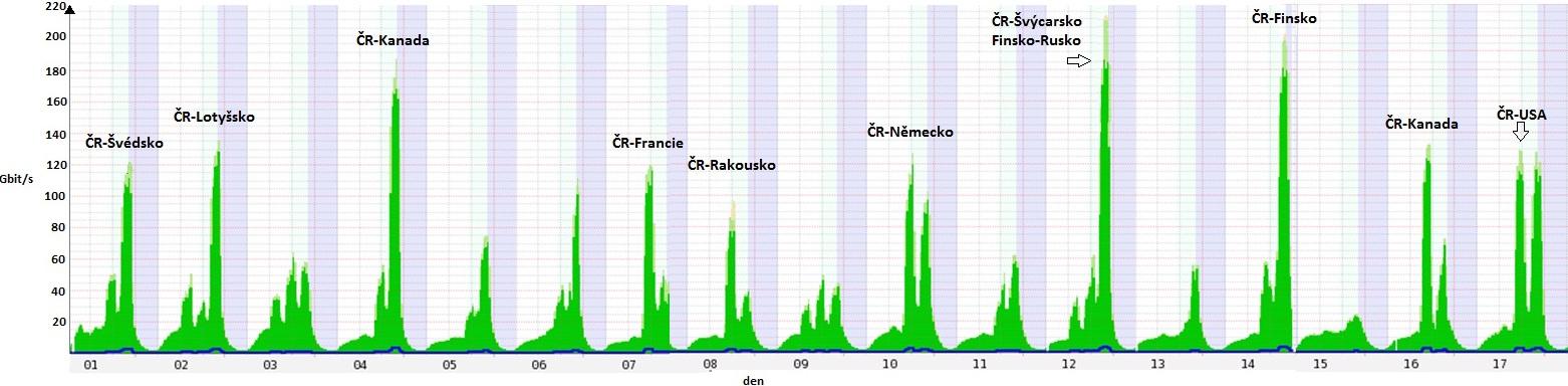 Graf vytíženosti webu při vysílání mistrovství světa v hokeji. Zdroj: ČT