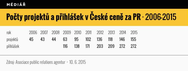 Počet projektů a přihlášek v České ceně za PR
