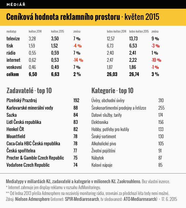 Ceníková hodnota reklamního prostoru v českých médiích, květen 2015