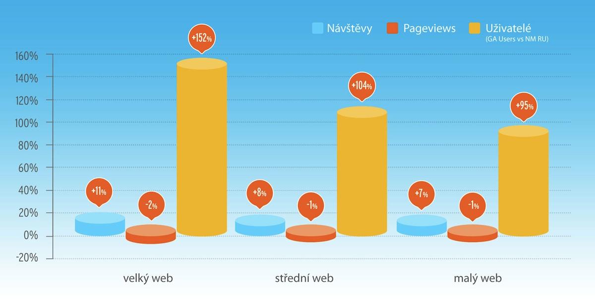 Největší disproporce mezi oběma typy měření se týká počtu reálných uživatelů