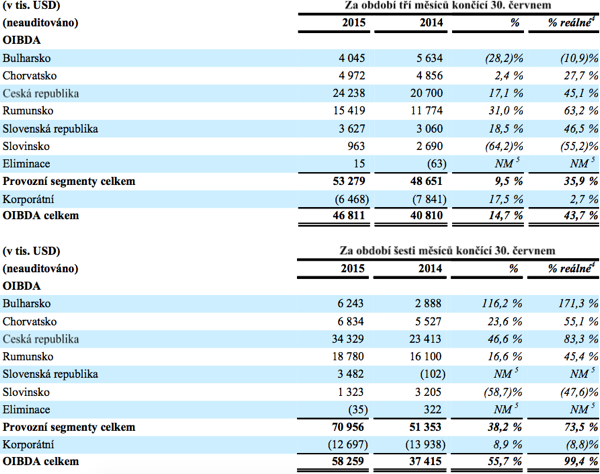 Provozní zisk CME v jednotlivých zemích