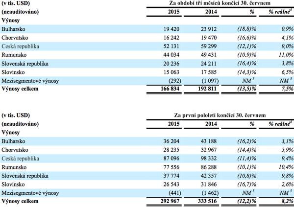 Výnosy CME v jednotlivých zemích