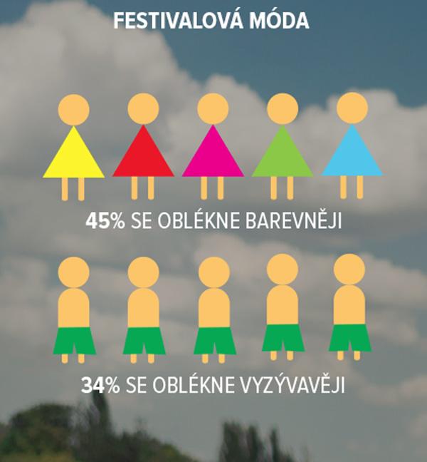 Festivalová móda. Zdroj: Fashion Report