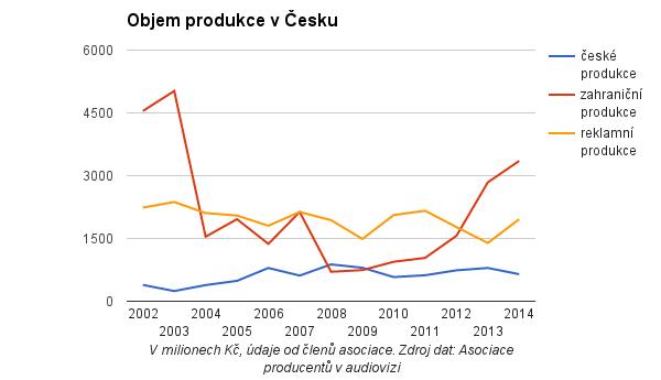 Filmová produkce v ČR 2002-2014