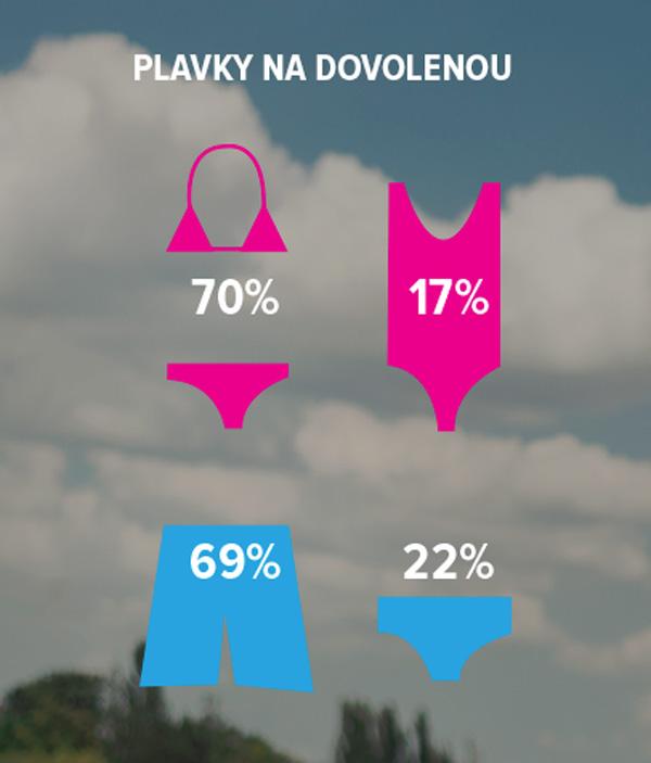 Přednost mají dvoudílné plavky a kraťasy. Zdroj: Fashion Report