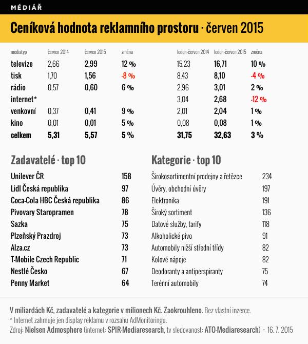 Ceníková hodnota reklamního prostoru, 1. pololetí 2015