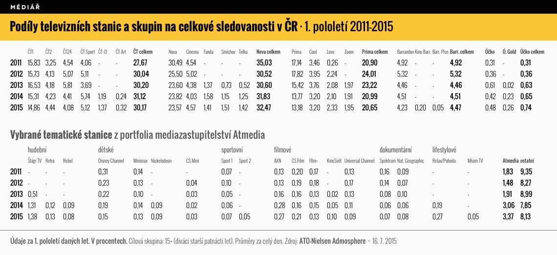 Podíl na sledovanosti za 1. pololetí let 2011 až 2015