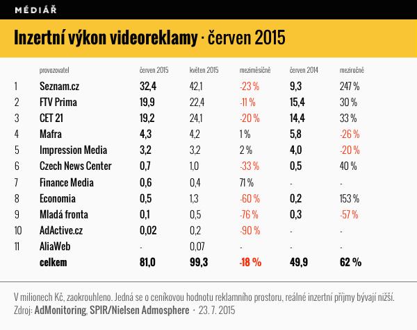 Inzertní výkon videoreklamy v červnu 2015