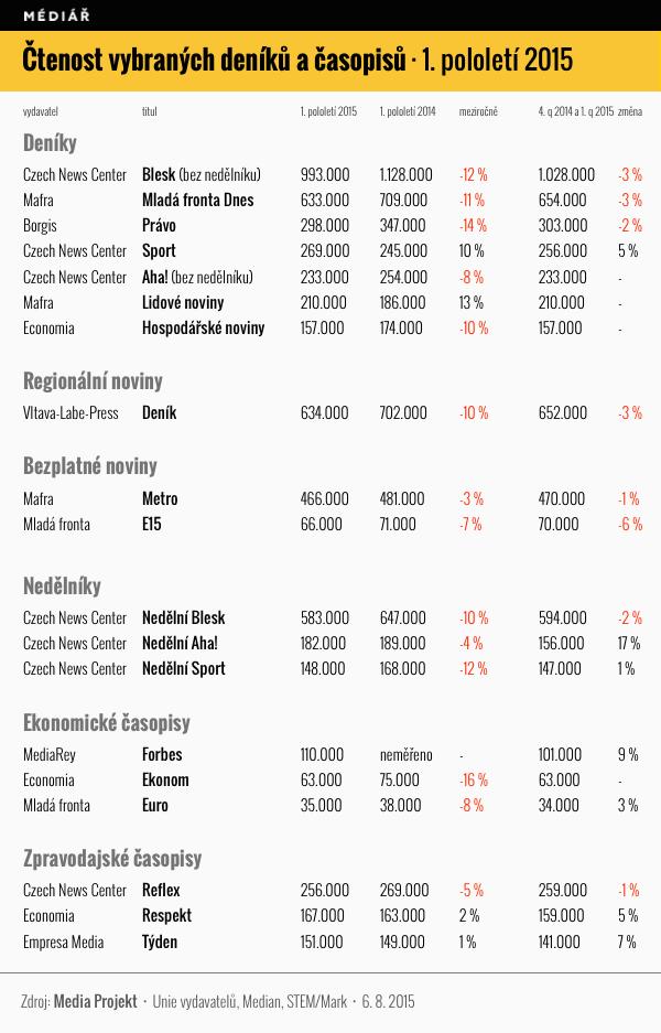 Čtenost vybraných tiskovin v 1. pololetí 2015